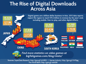 bfg-the-rise-of-digital-downloads-across-asia
